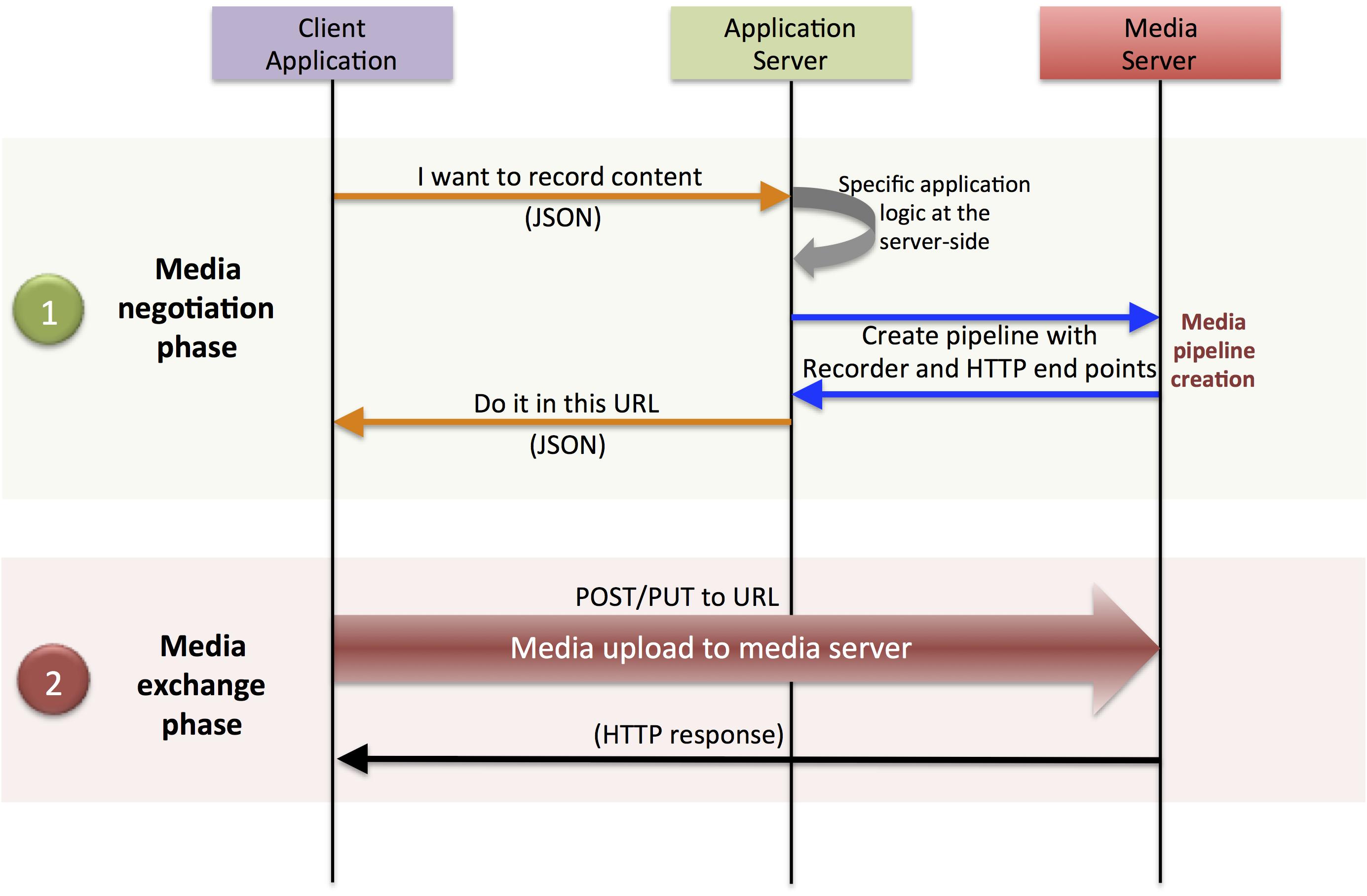 FIWARE Stream Oriented Generic Enabler - Architecture